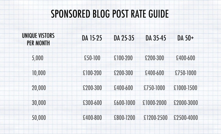Sponsored blog post table of suggested rates
